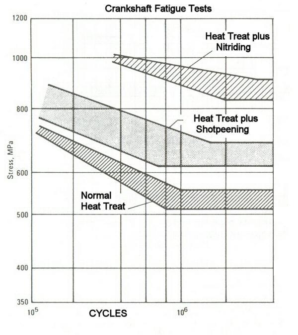 Crankshaft Design, Materials, Loads and Manufacturing, by EPI Inc.