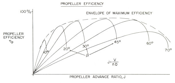 Propeller Performance: An introduction, by EPI Inc